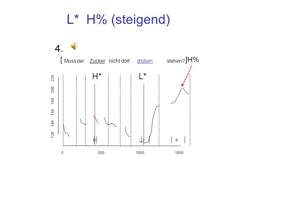 L* H% (steigend) 4. H* L* [ ]H% Muss der Zucker nicht dort drüben